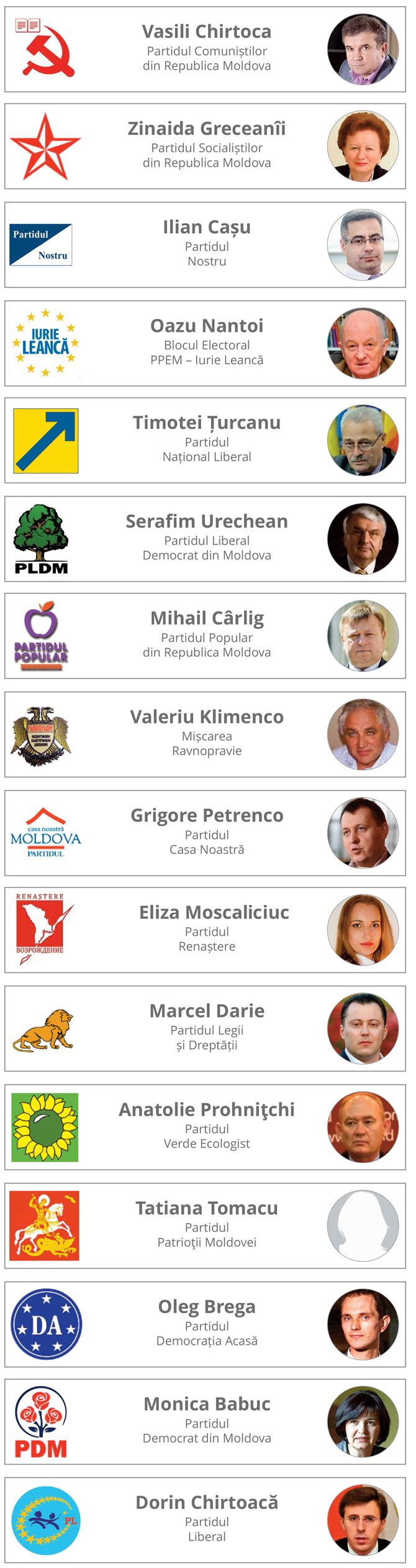 Candidati primar Chisinau