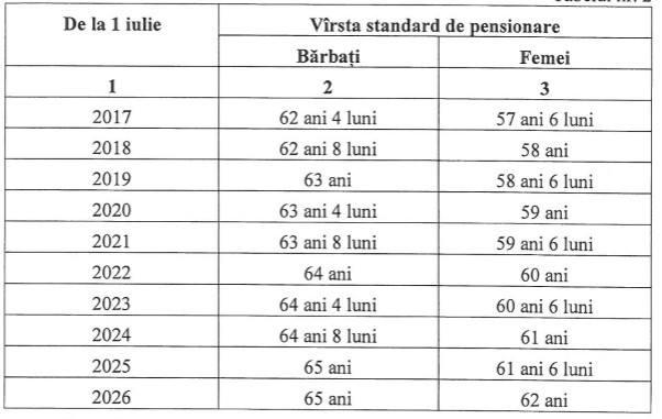 Condiţii de acordare | Pensie pentru limită de vârstă | Casa Națională de Asigurări Sociale