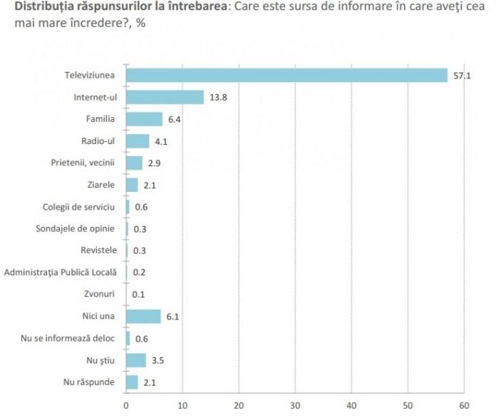 BOP: 42% dintre moldoveni se informează de pe Internet