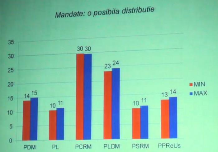 BOP: Cum ar putea fi redistribuite mandatele