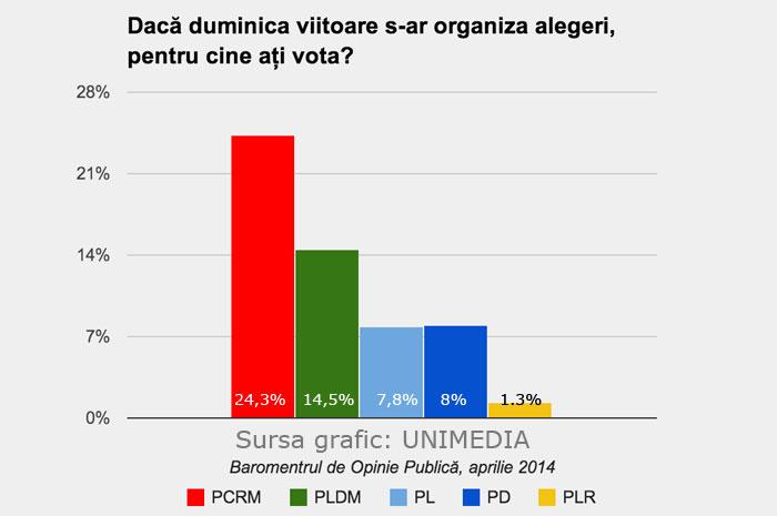 BOP: PCRM - 24,3%; PLDM - 14,5%; PD - 8 %; PL - 7,8%