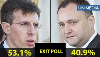 EXIT-POLL: Dorin Chirtoacă: 53%; Igor Dodon: 41%