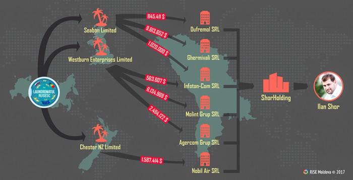 Grupul Shor din spălătoria rusească. 22 de milioane de dolari au intrat în conturile ShorHolding în mai multe tranșe