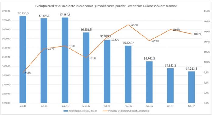 Veaceslav Ioniţă: Agenții economici de bună credință pleacă din sistemul bancar