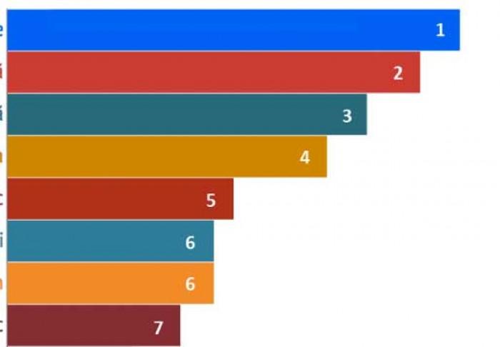 Rezultat FINAL: TOP 10 romane basarabene din ultimii 50 de ani!