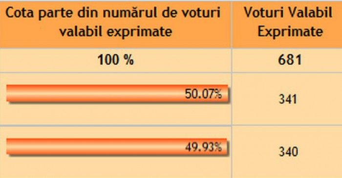 Scor la limită. Localitățile în care unor candidați nu le-a ajuns pentru victorie de la un vot până la cinci