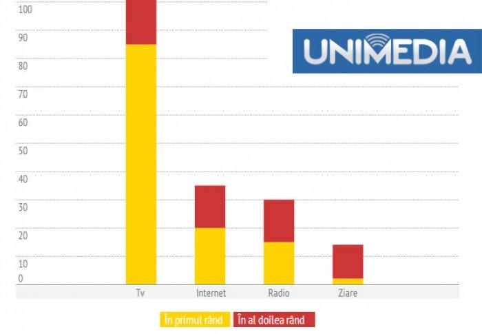 Sondaj BOP: Internetul, a doua cea mai populară sursă de informare pentru moldoveni