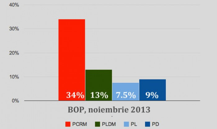 SONDAJ BOP: PCRM - 34%; PLDM - 13 %; PDM - 9%; PL - 7.5 %