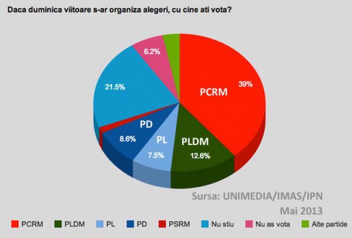 Sondaj IMAS: PCRM -39%, PLDM - 12,6%, PD - 8,6%, PL - 7,5%