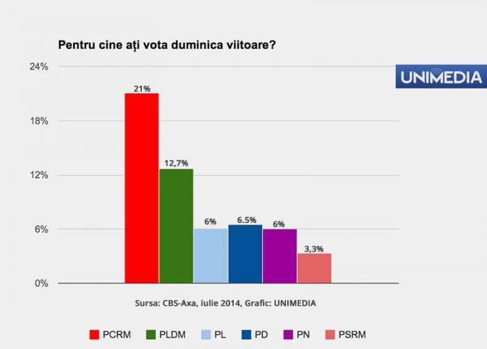Sondaj: PCRM - 21%, PLDM - 12,7%, PD - 6,5%, PL - 6%, PN - 6%