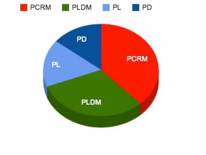 (video) Sondaj: PCRM - 32%, PLDM - 26%, PL - 15%, PD - 12%