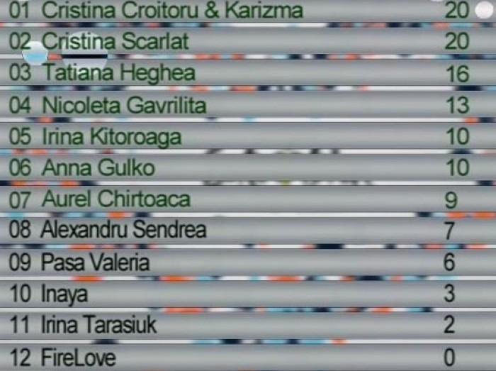 Câștigătorii celei de-a doua semifinale a preselecției Naționale Eurovision 2013