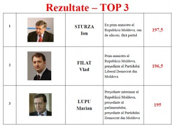 Ion Sturza, Vlad Filat și Marian Lupu - top trei candidați la funcția de președinte