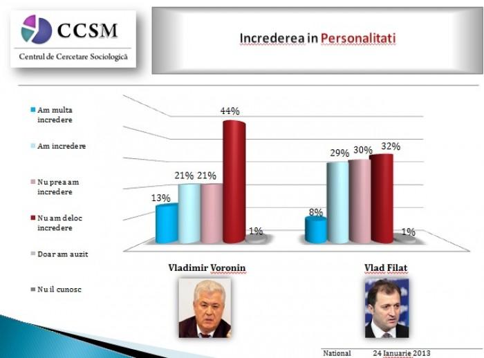"""Sondaj: Cine sunt cei mai """"corupți"""" și cei mai """"cinstiți"""" din politicieni"""