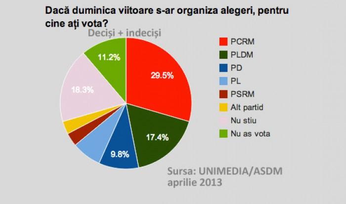 Sondaj: Pe cine ar vota moldovenii dacă duminică ar fi alegeri parlamentare