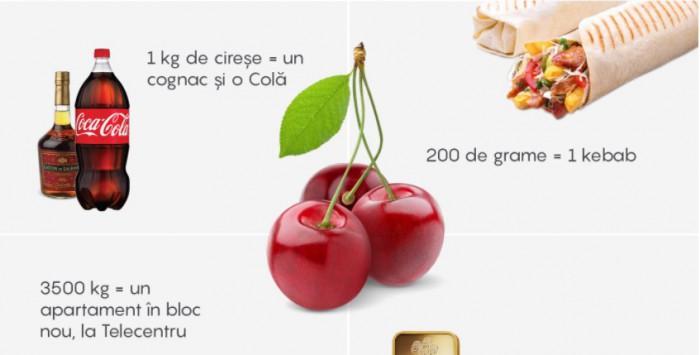 (#altfel) Infografic: Câte kg de cireșe trebuie să vindem ca să ne permitem unele produse de lux? Pentru un kebab trebuie să vindem 200 de grame de cireșe
