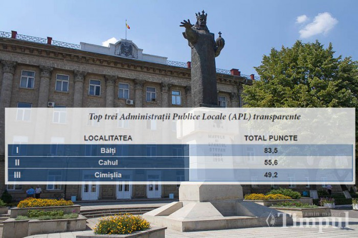 Bălţi – primul în topul transparenţei în Moldova. Ce orașe urmează