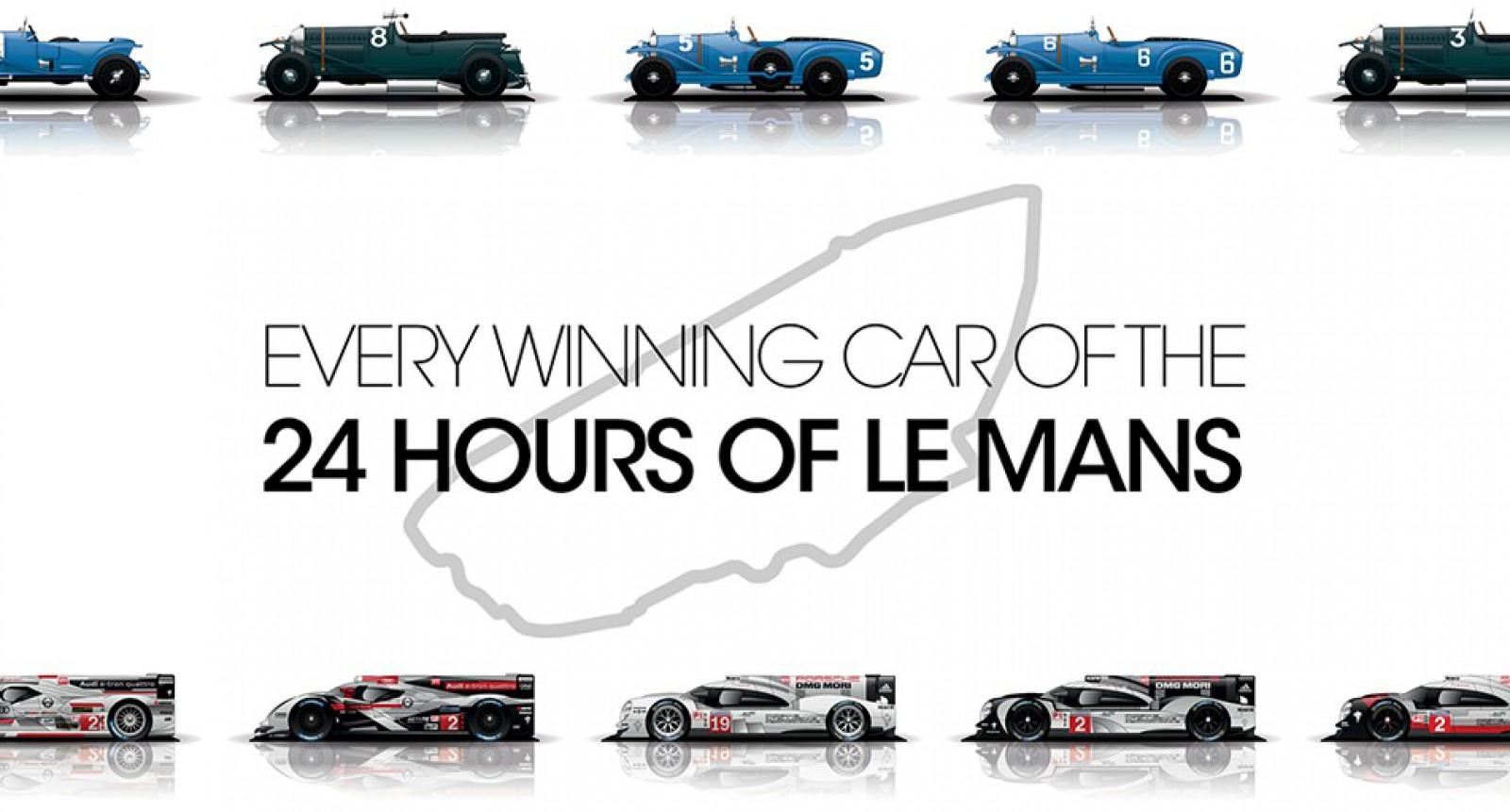 Vezi în 90 de secunde toate maşinile câştigătoare la Le Mans din 1923 şi până în prezent