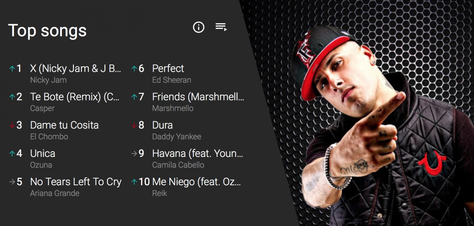 YouTube a lansat o nouă secțiune de topuri muzicale, disponibilă în 44 de țări