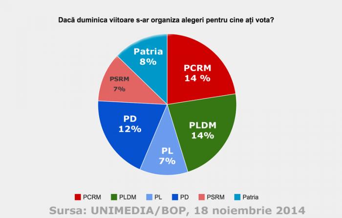 BOP: PCRM - 14%, PLDM - 14%, PD - 12%, PP- 8% , PSRM - 7% și PL - 7%