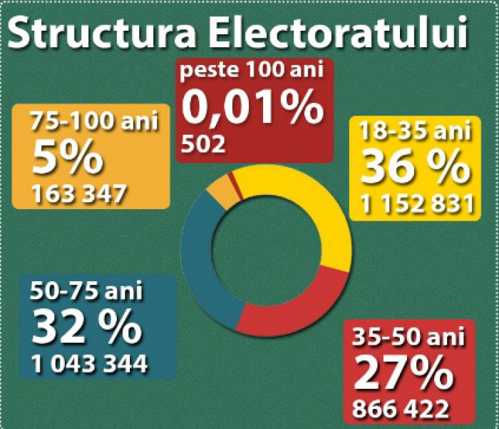 (infografic, video) Ciocan explică numărul alegătorilor înregistrați în R. Moldova