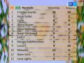 Eurovision 2014. Câștigătorii celei de-a doua semifinale a preselecției naționale