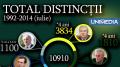 (infografic) Distincții de Stat: Cine și câte decorații a oferit?